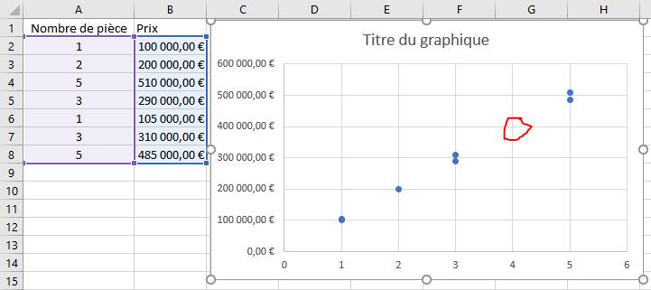 Tableau + graphique